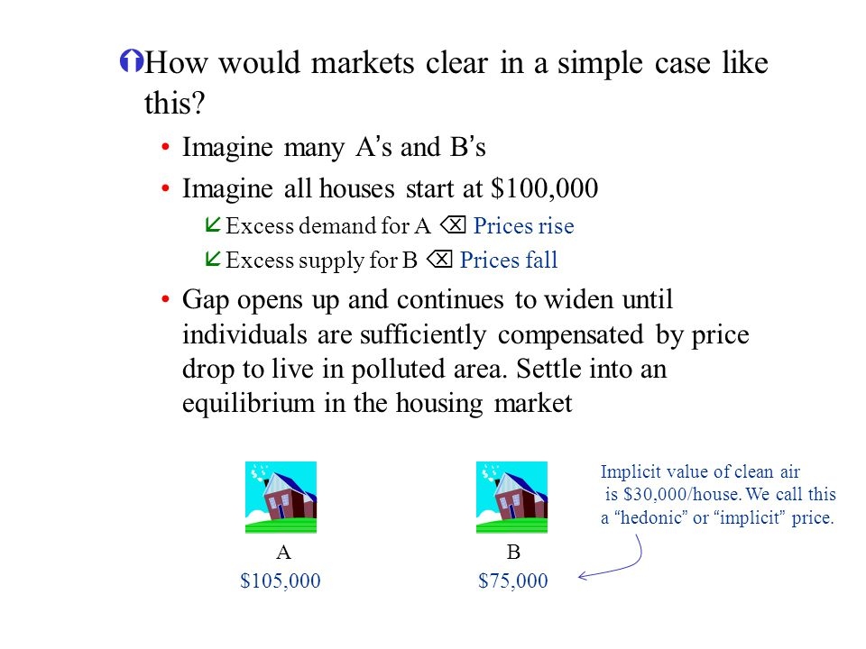 ÝHow would markets clear in a simple case like this? Imagine many As and Bs Imagine all houses start at $100,000 åExcess demand for A Prices rise åExc