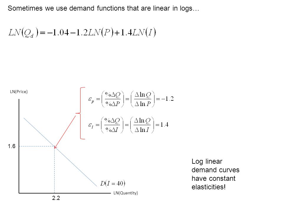 Sometimes we use demand functions that are linear in logs… LN(Quantity) LN(Price) 1.6 2.2 Log linear demand curves have constant elasticities!