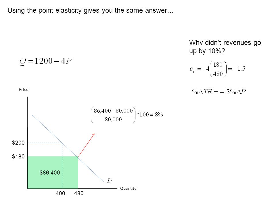 Using the point elasticity gives you the same answer… Quantity Price $200 400 $86,400 $180 480 Why didnt revenues go up by 10%?