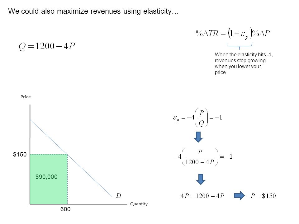 We could also maximize revenues using elasticity… Quantity Price $150 600 When the elasticity hits -1, revenues stop growing when you lower your price