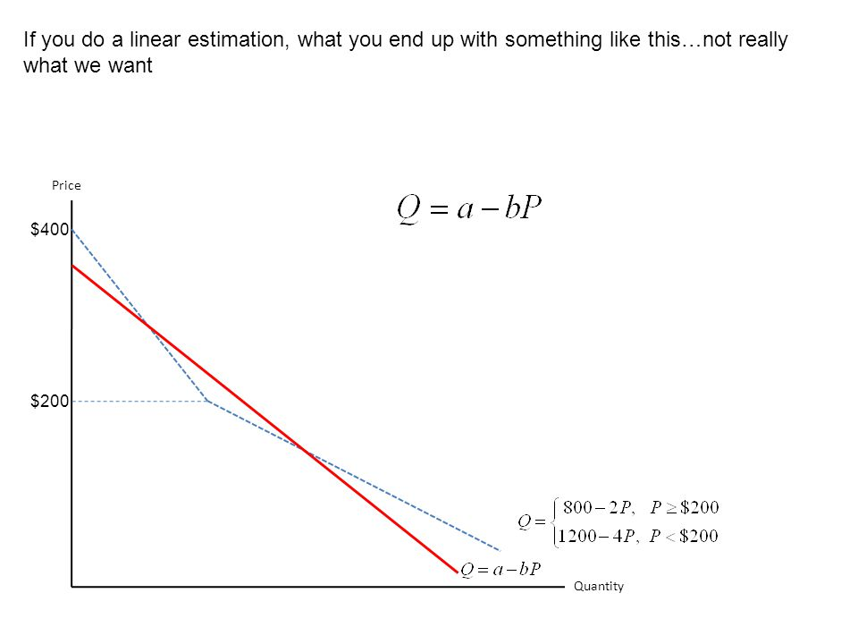 Quantity Price $200 $400 If you do a linear estimation, what you end up with something like this…not really what we want