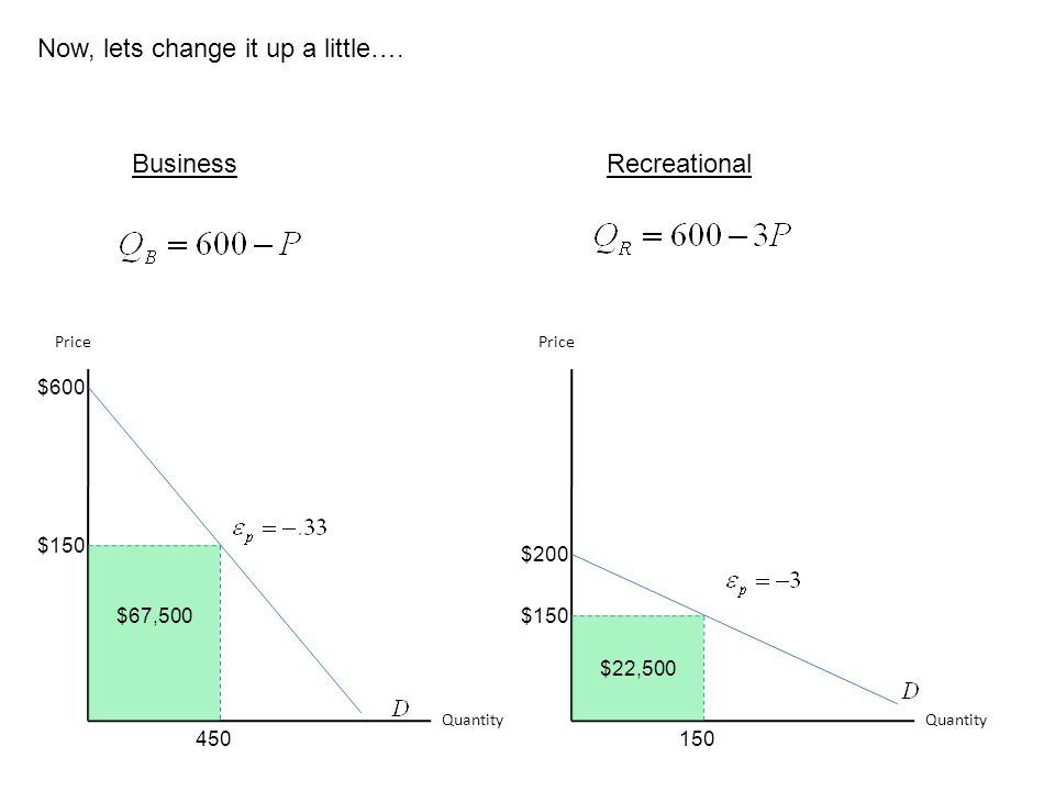Now, lets change it up a little…. Quantity Price $150 450 Quantity Price $150 150 BusinessRecreational $600 $200 $67,500 $22,500