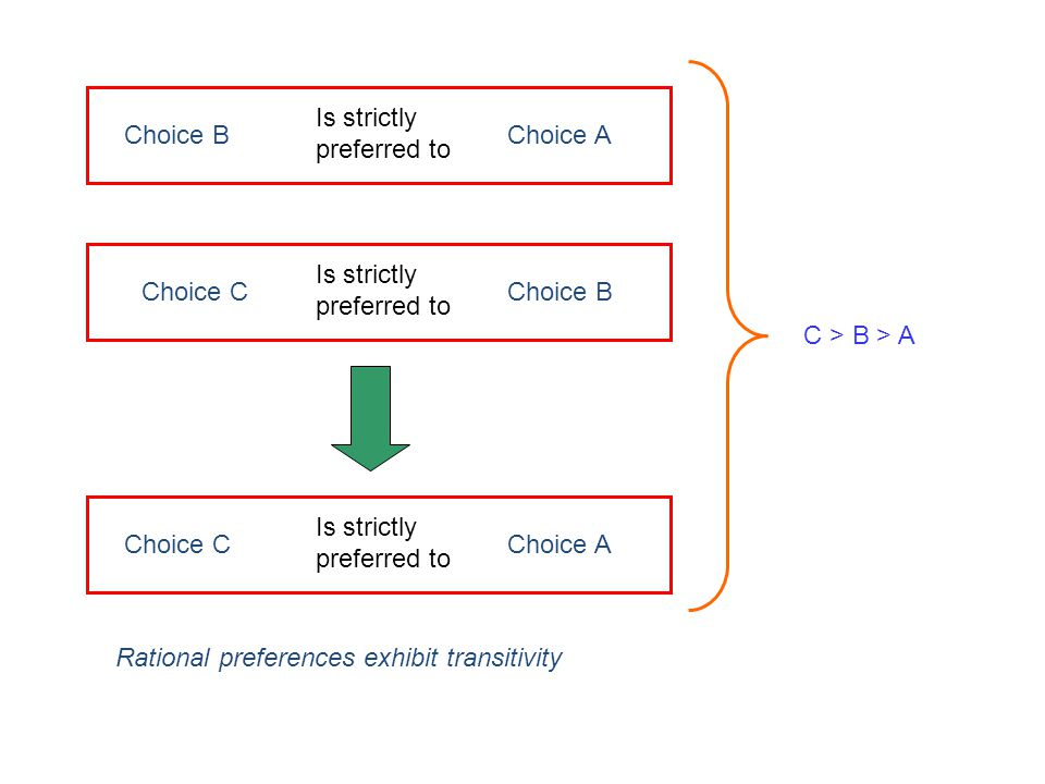 Is strictly preferred to Choice BChoice A Is strictly preferred to Choice CChoice B Is strictly preferred to Choice CChoice A Rational preferences exh