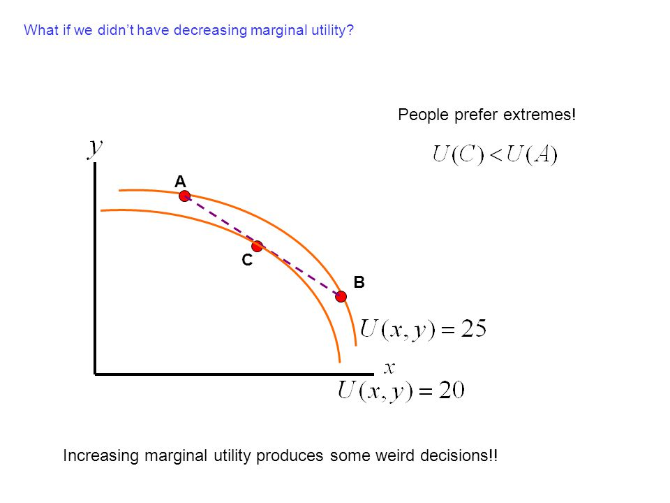 A B C People prefer extremes! What if we didnt have decreasing marginal utility? Increasing marginal utility produces some weird decisions!!