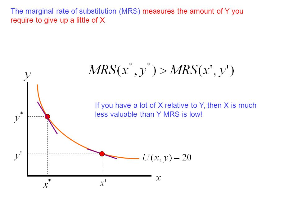 The marginal rate of substitution (MRS) measures the amount of Y you require to give up a little of X If you have a lot of X relative to Y, then X is