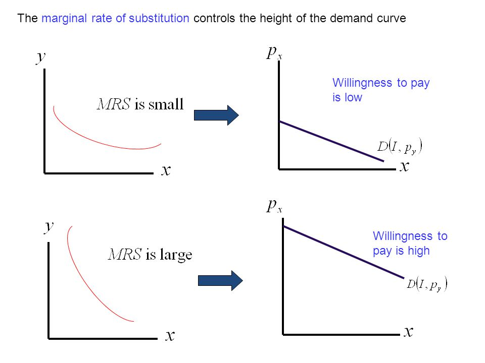 Willingness to pay is low Willingness to pay is high The marginal rate of substitution controls the height of the demand curve