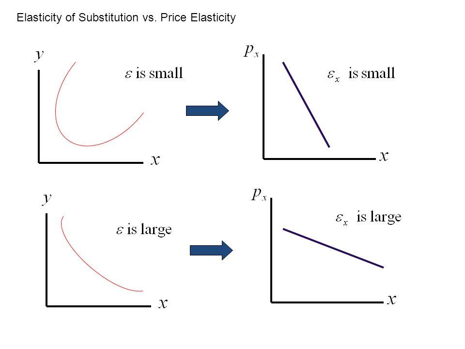 Elasticity of Substitution vs. Price Elasticity