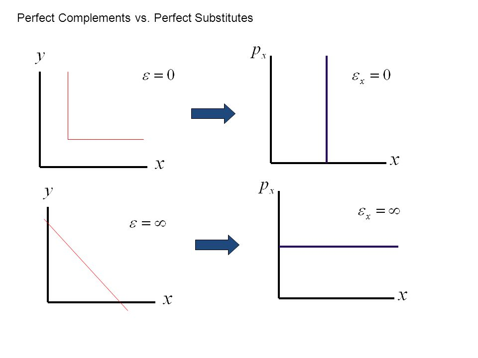 Perfect Complements vs. Perfect Substitutes