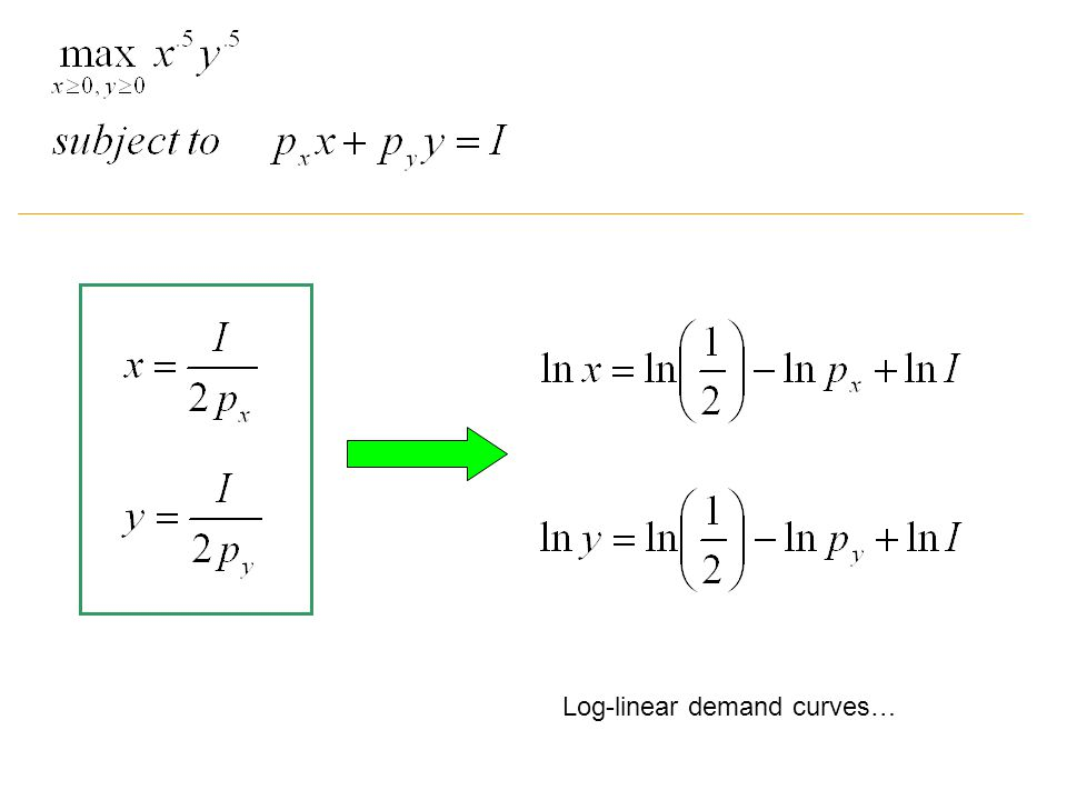 Log-linear demand curves…