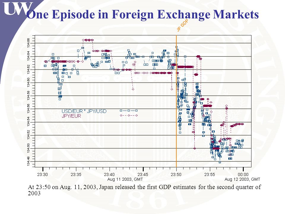 One Episode in Foreign Exchange Markets At 23:50 on Aug. 11, 2003, Japan released the first GDP estimates for the second quarter of 2003