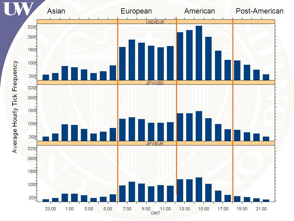 AsianEuropeanAmericanPost-American