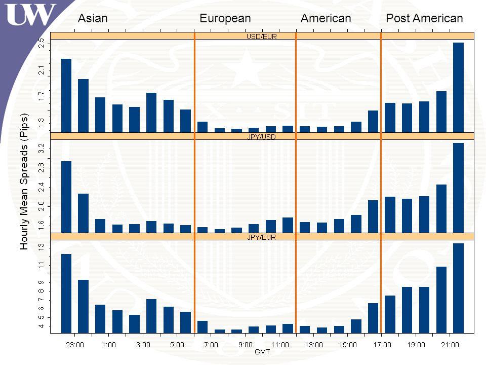 AsianEuropeanAmericanPost American