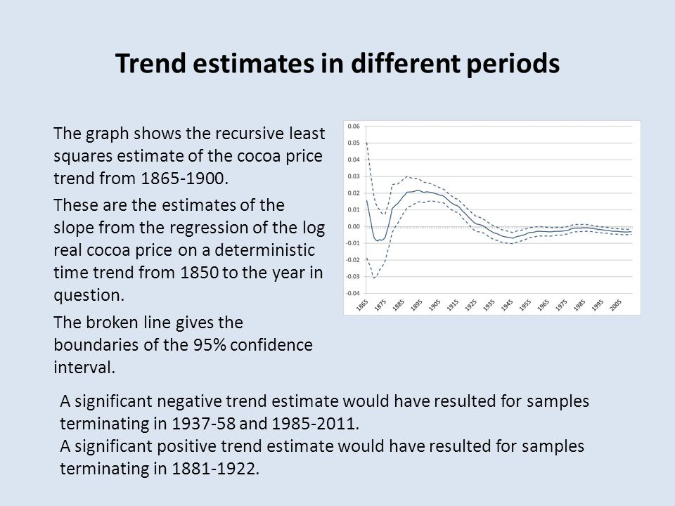 Trend estimates in different periods The graph shows the recursive least squares estimate of the cocoa price trend from 1865-1900.