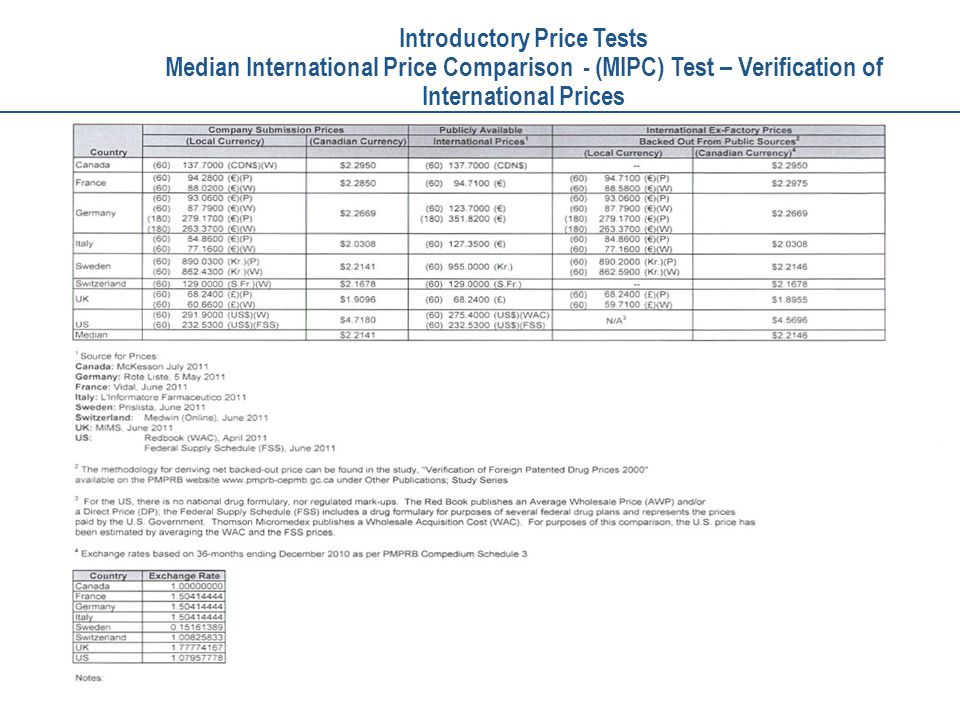 Verification table 24 Introductory Price Tests Median International Price Comparison - (MIPC) Test – Verification of International Prices