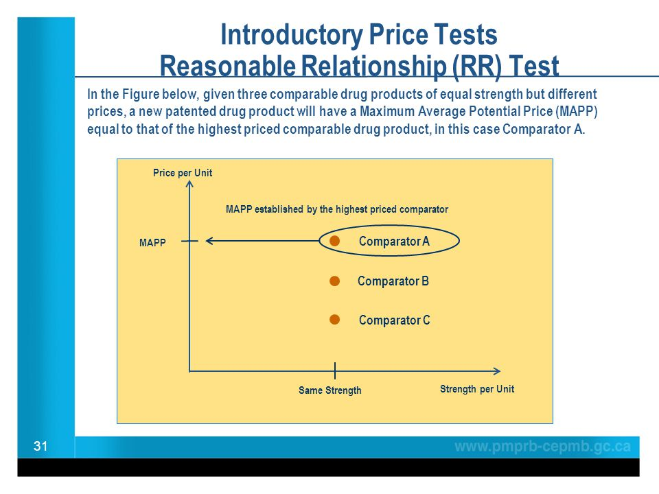 Introductory Price Tests Reasonable Relationship (RR) Test In the Figure below, given three comparable drug products of equal strength but different prices, a new patented drug product will have a Maximum Average Potential Price (MAPP) equal to that of the highest priced comparable drug product, in this case Comparator A.