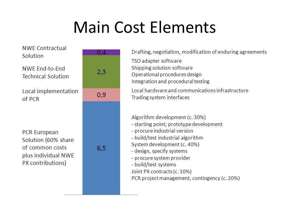 Main Cost Elements PCR European Solution (60% share of common costs plus individual NWE PX contributions) Local implementation of PCR NWE End-to-End Technical Solution NWE Contractual Solution Drafting, negotiation, modification of enduring agreements TSO adapter software Shipping solution software Operational procedures design Integration and procedural testing Local hardware and communications infrastructure Trading system interfaces Algorithm development (c.