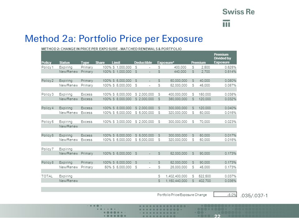 22 Method 2a: Portfolio Price per Exposure METHOD 2: CHANGE IN PRICE PER EXPOSURE - MATCHED RENEWALS & PORTFOLIO PolicyStatusTypeShareLimitDeductibleExposure*Premium Premium Divided by Exposure Policy 1ExpiringPrimary100% $ 1,000,000 $ - $ 400,000 $ 2, % New/RenewPrimary100% $ 1,000,000 $ - $ 440,000 $ 2, % Policy 2ExpiringPrimary100% $ 5,000,000 $ - $ 50,000,000 $ 40, % New/RenewPrimary100% $ 5,000,000 $ - $ 52,000,000 $ 45, % Policy 3ExpiringExcess100% $ 8,000,000 $ 2,000,000 $ 400,000,000 $ 150, % New/RenewExcess100% $ 8,000,000 $ 2,000,000 $ 380,000,000 $ 120, % Policy 4ExpiringExcess100% $ 8,000,000 $ 2,000,000 $ 300,000,000 $ 120, % New/RenewExcess100% $ 5,000,000 $ 320,000,000 $ 50, % Policy 5ExpiringExcess100% $ 3,000,000 $ 2,000,000 $ 300,000,000 $ 70, % New/Renew Policy 6ExpiringExcess100% $ 5,000,000 $ 300,000,000 $ 50, % New/RenewExcess100% $ 5,000,000 $ 320,000,000 $ 50, % Policy 7Expiring New/RenewPrimary100% $ 5,000,000 $ - $ 52,000,000 $ 90, % Policy 8ExpiringPrimary100% $ 5,000,000 $ - $ 52,000,000 $ 90, % New/RenewPrimary50% $ 5,000,000 $ - $ 26,000,000 $ 45, % TOTALExpiring $ 1,402,400,000 $ 522, % New/Renew $ 1,150,440,000 $ 402, % Portfolio Price/Exposure Change-6.0%.035/.037-1