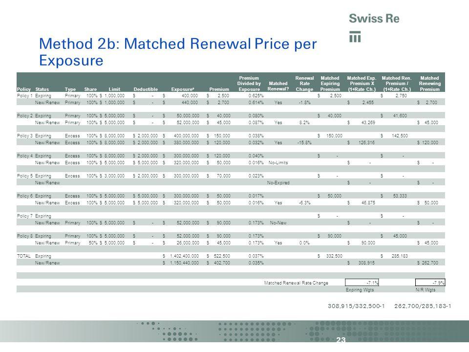 23 Method 2b: Matched Renewal Price per Exposure PolicyStatusTypeShareLimitDeductibleExposure*Premium Premium Divided by Exposure Matched Renewal.