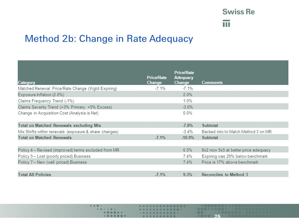 25 Method 2b: Change in Rate Adequacy Category Price/Rate Change Price/Rate Adequacy ChangeComments Matched Renewal Price/Rate Change (Wgtd Expiring)-7.1% Exposure Inflation (2.0%)2.0% Claims Frequency Trend (-1%)1.0% Claims Severity Trend (+3% Primary; +5% Excess)-3.6% Change in Acquisition Cost (Analysis is Net)0.0% Total on Matched Renewals excluding Mix-7.8%Subtotal Mix Shifts within renewals (exposure & share changes)-3.4%Backed into to Match Method 3 on MR Total on Matched Renewals-7.1%-10.9%Subtotal Policy 4 – Revised (improved) terms excluded from MR6.5%8x2 now 5x5 at better price adequacy Policy 5 – Lost (poorly priced) Business7.4%Expiring was 29% below benchmark Policy 7 – New (well priced) Business7.4%Price is 17% above benchmark Total All Policies-7.1%9.3%Reconciles to Method 3