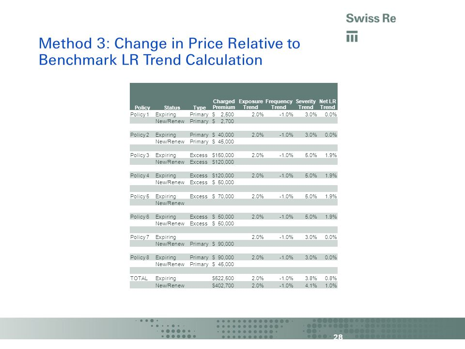28 Method 3: Change in Price Relative to Benchmark LR Trend Calculation PolicyStatusType Charged Premium Exposure Trend Frequency Trend Severity Trend Net LR Trend Policy 1ExpiringPrimary $ 2,5002.0%-1.0%3.0%0.0% New/RenewPrimary $ 2,700 Policy 2ExpiringPrimary $ 40,0002.0%-1.0%3.0%0.0% New/RenewPrimary $ 45,000 Policy 3ExpiringExcess $150,0002.0%-1.0%5.0%1.9% New/RenewExcess $120,000 Policy 4ExpiringExcess $120,0002.0%-1.0%5.0%1.9% New/RenewExcess $ 50,000 Policy 5ExpiringExcess $ 70,0002.0%-1.0%5.0%1.9% New/Renew Policy 6ExpiringExcess $ 50,0002.0%-1.0%5.0%1.9% New/RenewExcess $ 50,000 Policy 7Expiring2.0%-1.0%3.0%0.0% New/RenewPrimary $ 90,000 Policy 8ExpiringPrimary $ 90,0002.0%-1.0%3.0%0.0% New/RenewPrimary $ 45,000 TOTALExpiring $522,5002.0%-1.0%3.8%0.8% New/Renew $402,7002.0%-1.0%4.1%1.0%