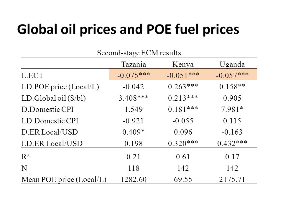 Global oil prices and POE fuel prices Second-stage ECM results TazaniaKenyaUganda L.ECT-0.075***-0.051***-0.057*** LD.POE price (Local/L)-0.0420.263***0.158** LD.Global oil ($/bl)3.408***0.213***0.905 D.Domestic CPI1.5490.181***7.981* LD.Domestic CPI-0.921-0.0550.115 D.ER Local/USD0.409*0.096-0.163 LD.ER Local/USD0.1980.320***0.432*** R2R2 0.210.610.17 N118142 Mean POE price (Local/L)1282.6069.552175.71