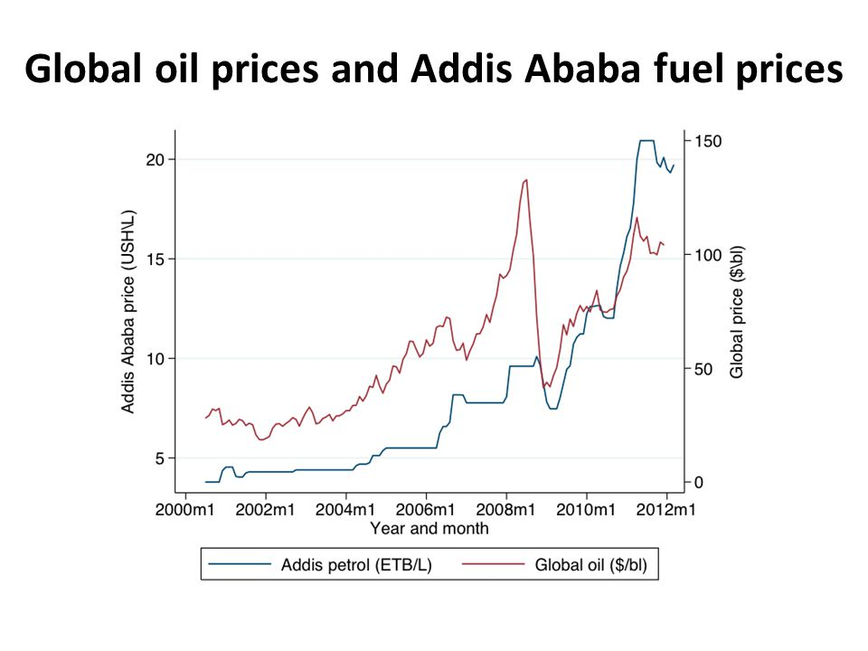 Global oil prices and Addis Ababa fuel prices