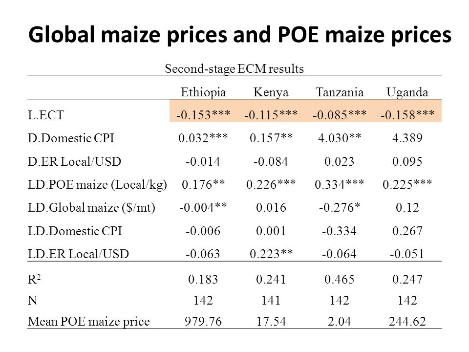 Global maize prices and POE maize prices Second-stage ECM results EthiopiaKenyaTanzaniaUganda L.ECT-0.153***-0.115***-0.085***-0.158*** D.Domestic CPI0.032***0.157**4.030**4.389 D.ER Local/USD-0.014-0.0840.0230.095 LD.POE maize (Local/kg)0.176**0.226***0.334***0.225*** LD.Global maize ($/mt)-0.004**0.016-0.276*0.12 LD.Domestic CPI-0.0060.001-0.3340.267 LD.ER Local/USD-0.0630.223**-0.064-0.051 R2R2 0.1830.2410.4650.247 N142141142 Mean POE maize price979.7617.542.04244.62