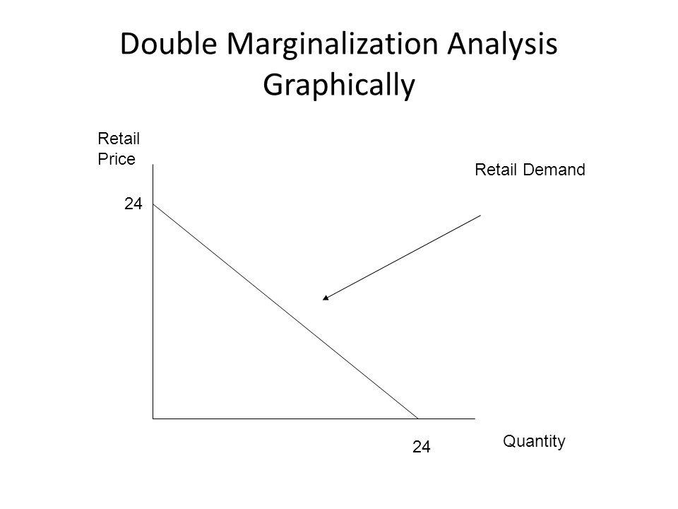 Double Marginalization Analysis Graphically Retail Demand 24 Quantity Retail Price 24