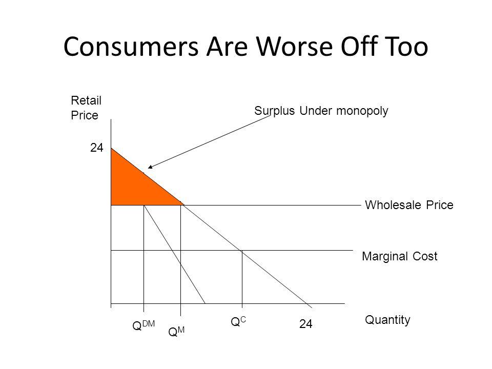 Consumers Are Worse Off Too 24 Quantity Retail Price 24 Marginal Cost QCQC QMQM Wholesale Price Q DM Surplus Under monopoly
