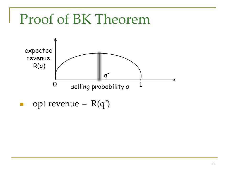 37 Proof of BK Theorem opt revenue = R(q * ) selling probability q expected revenue R(q) 0 1 q*q*