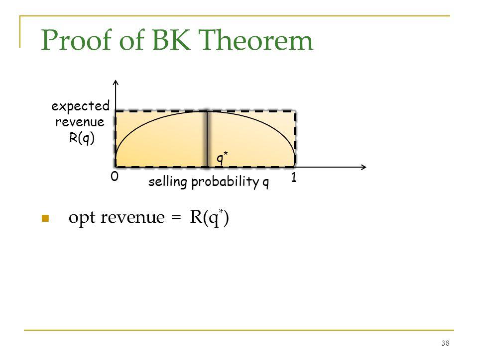 38 Proof of BK Theorem opt revenue = R(q * ) selling probability q expected revenue R(q) 0 1 q*q*