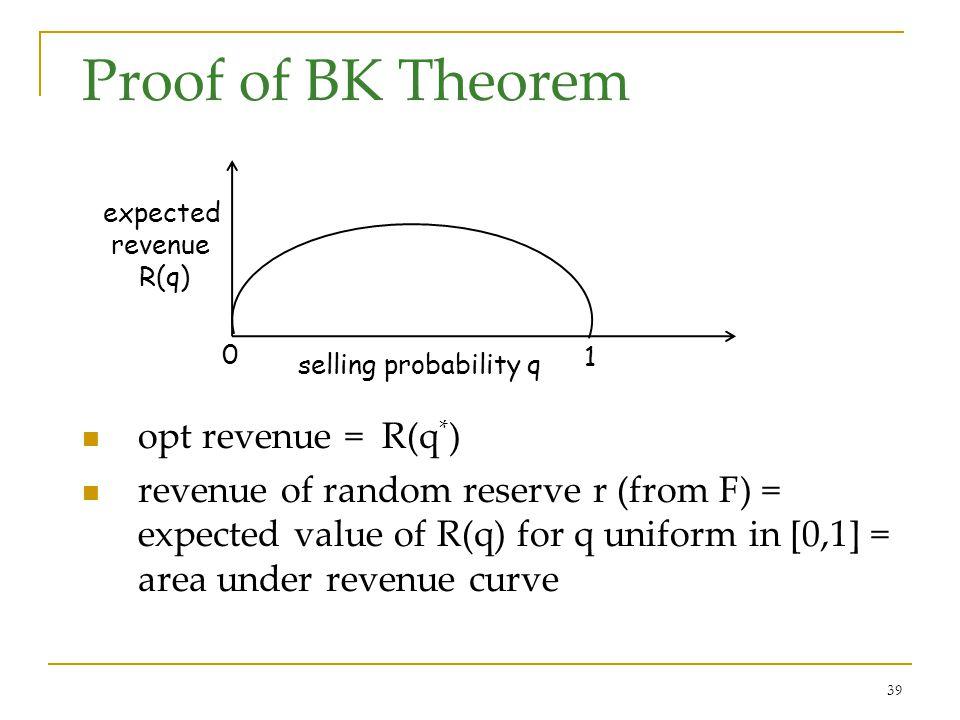 39 Proof of BK Theorem opt revenue = R(q * ) revenue of random reserve r (from F) = expected value of R(q) for q uniform in [0,1] = area under revenue curve selling probability q expected revenue R(q) 0 1