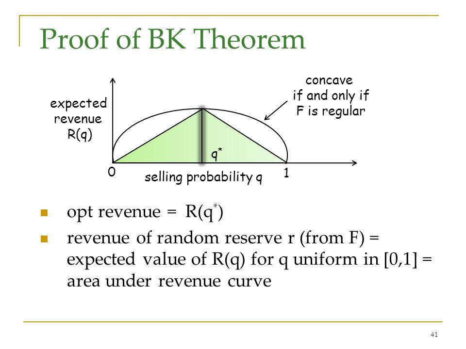 41 Proof of BK Theorem opt revenue = R(q * ) revenue of random reserve r (from F) = expected value of R(q) for q uniform in [0,1] = area under revenue
