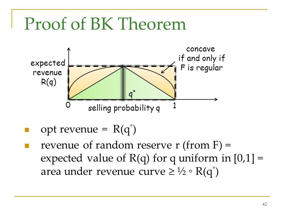42 Proof of BK Theorem opt revenue = R(q * ) revenue of random reserve r (from F) = expected value of R(q) for q uniform in [0,1] = area under revenue