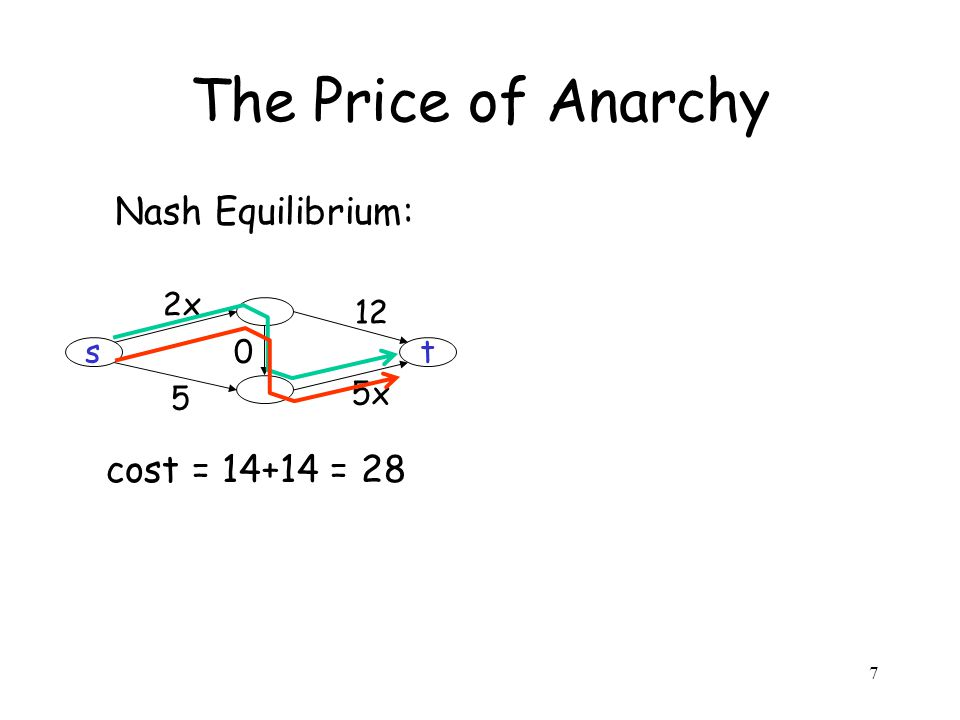 7 The Price of Anarchy Nash Equilibrium: cost = 14+14 = 28 st 2x 12 5x 5 0