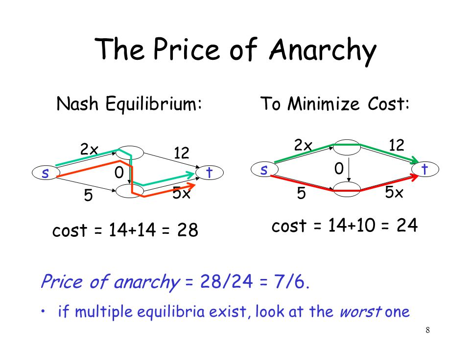8 The Price of Anarchy Nash Equilibrium: To Minimize Cost: Price of anarchy = 28/24 = 7/6. if multiple equilibria exist, look at the worst one st 2x 1