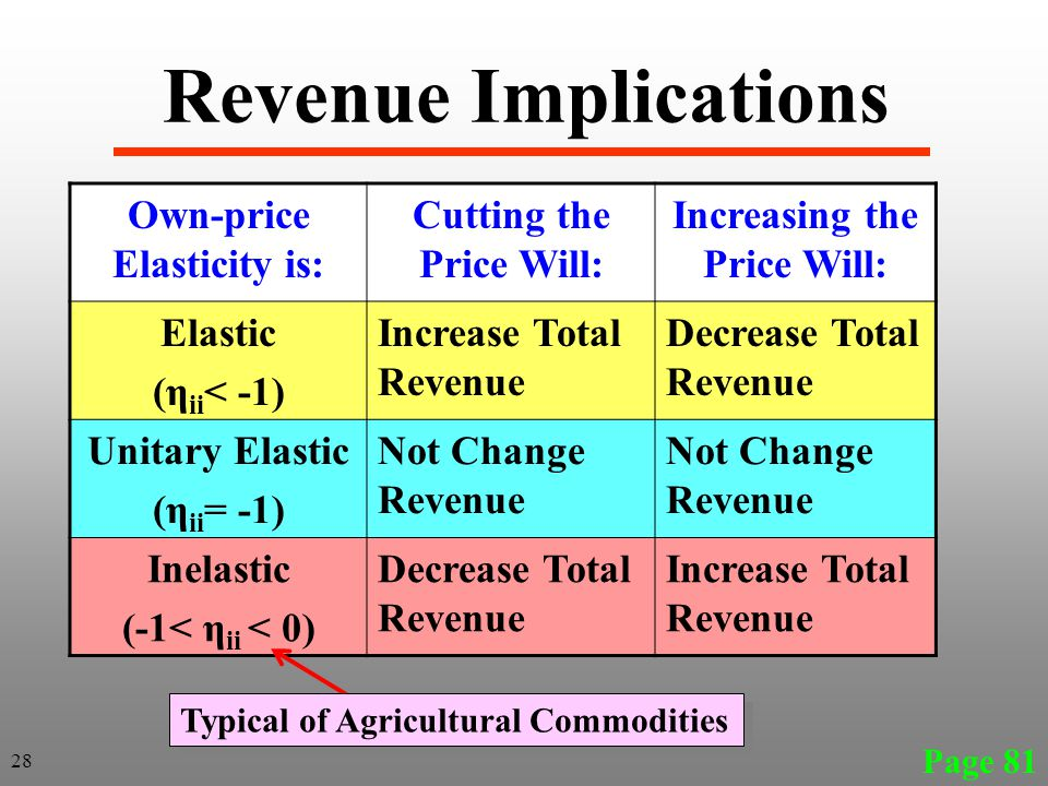 Revenue Implications Own-price Elasticity is: Cutting the Price Will: Increasing the Price Will: Elastic (η ii < -1) Increase Total Revenue Decrease T