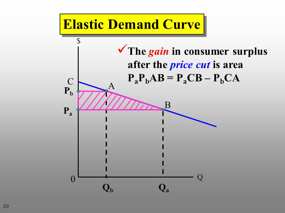 PbPb PaPa Q b Q a $ Q Elastic Demand Curve A B 0 C The gain in consumer surplus after the price cut is area P a P b AB = P a CB – P b CA 30