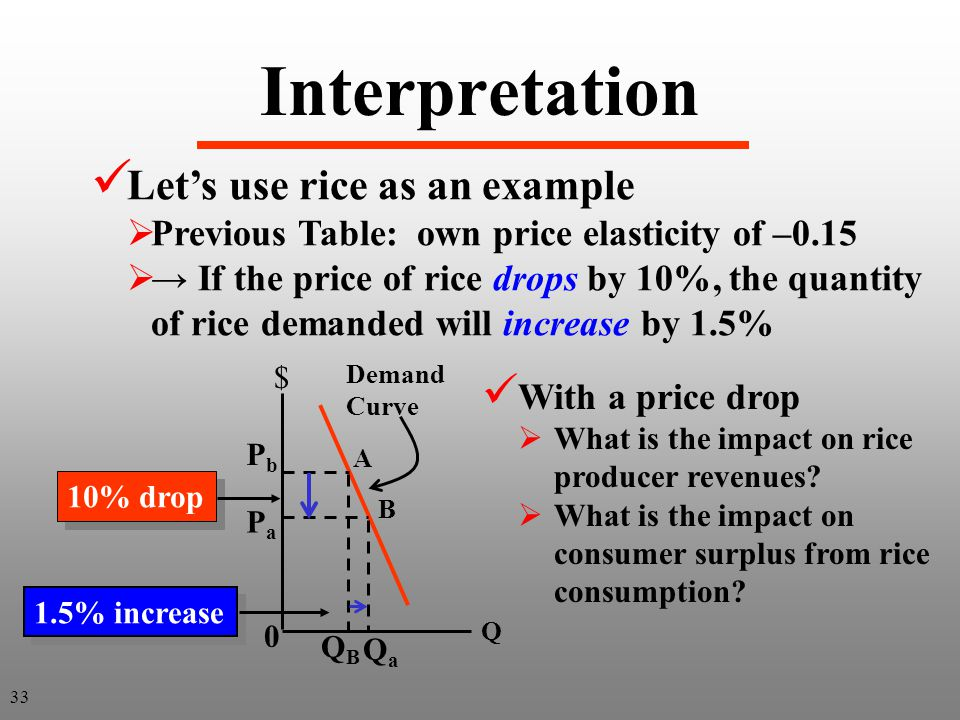 Interpretation Lets use rice as an example Previous Table: own price elasticity of –0.15 If the price of rice drops by 10%, the quantity of rice deman