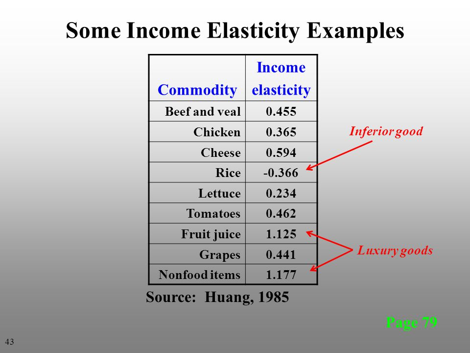 Some Income Elasticity Examples Commodity Income elasticity Beef and veal0.455 Chicken0.365 Cheese0.594 Rice-0.366 Lettuce0.234 Tomatoes0.462 Fruit ju