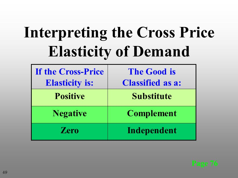 If the Cross-Price Elasticity is: The Good is Classified as a: PositiveSubstitute NegativeComplement ZeroIndependent Interpreting the Cross Price Elas