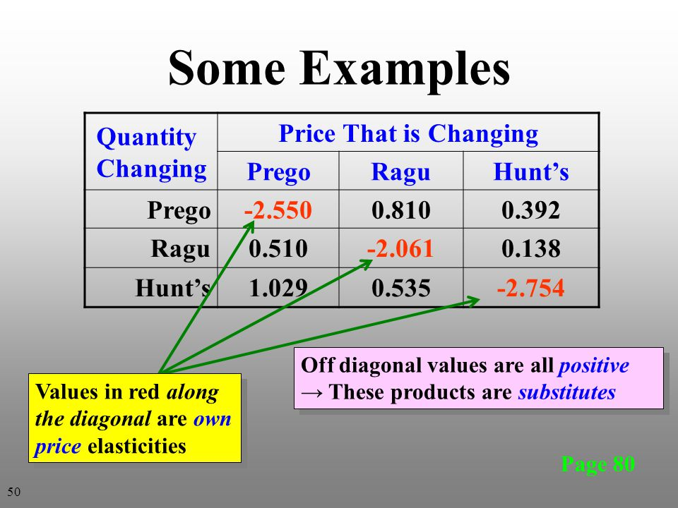 Some Examples Quantity Changing Price That is Changing PregoRaguHunts Prego-2.5500.8100.392 Ragu0.510-2.0610.138 Hunts1.0290.535-2.754 Page 80 Off dia