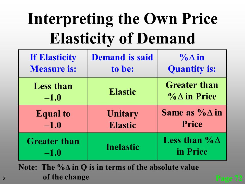 Interpreting the Own Price Elasticity of Demand If Elasticity Measure is: Demand is said to be: % in Quantity is: Less than –1.0 Elastic Greater than