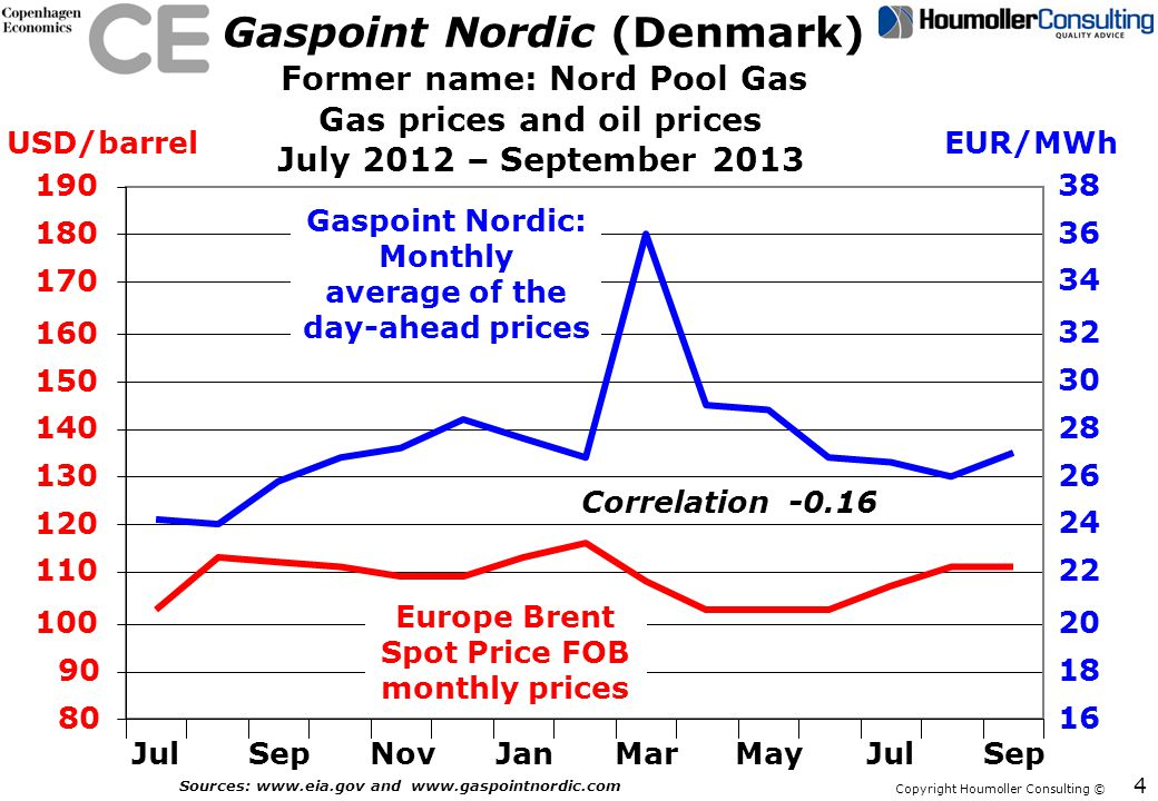 Copyright Houmoller Consulting © Gaspoint Nordic (Denmark) JulSepNovJanMarMayJulSep Gaspoint Nordic: Monthly average of the day-ahead prices Europe Brent Spot Price FOB monthly prices Correlation -0.16 July 2012 – September 2013 80 90 100 110 120 130 140 150 160 170 180 190 USD/barrel 18 20 22 24 26 28 30 32 34 36 38 EUR/MWh 16 4 Sources: www.eia.gov and www.gaspointnordic.com Gas prices and oil prices Former name: Nord Pool Gas