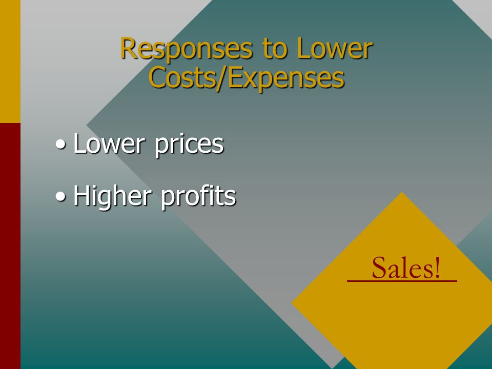 Responses to Lower Costs/Expenses Lower pricesLower prices Higher profitsHigher profits Sales!