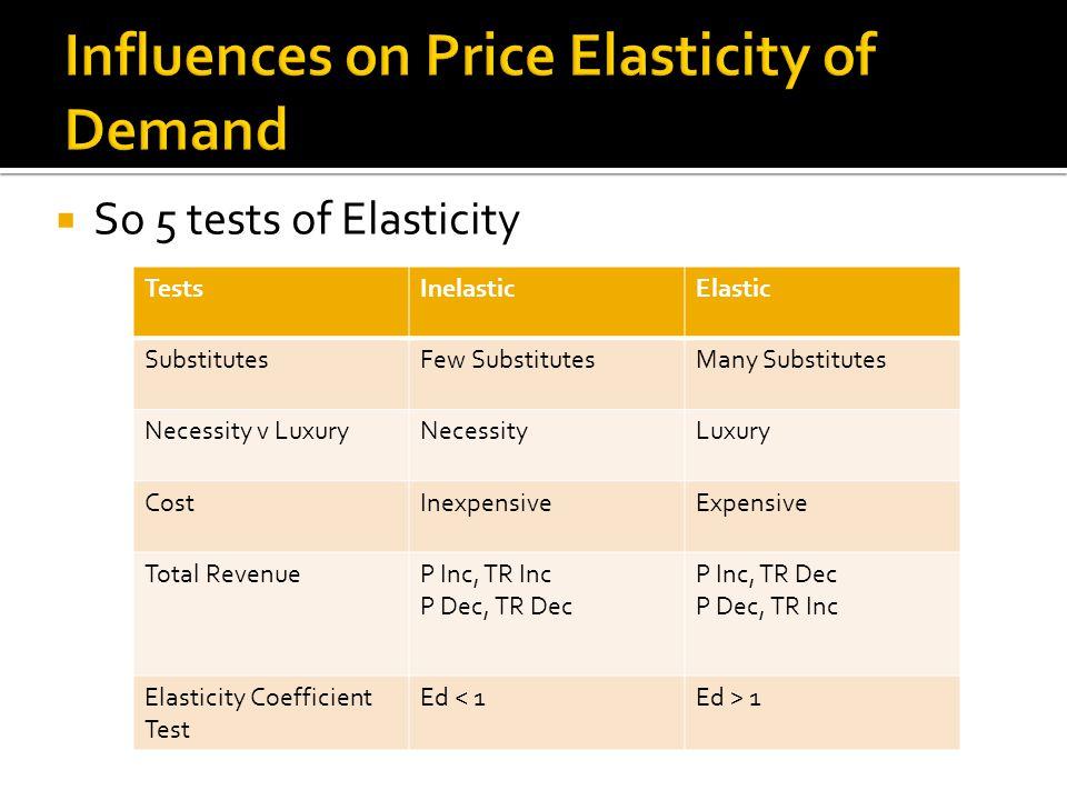So 5 tests of Elasticity TestsInelasticElastic SubstitutesFew SubstitutesMany Substitutes Necessity v LuxuryNecessityLuxury CostInexpensiveExpensive T