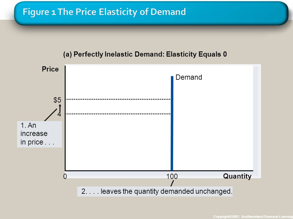 Copyright©2003 Southwestern/Thomson Learning (a) Perfectly Inelastic Demand: Elasticity Equals 0 $5 4 Quantity Demand 100 0 1. An increase in price...