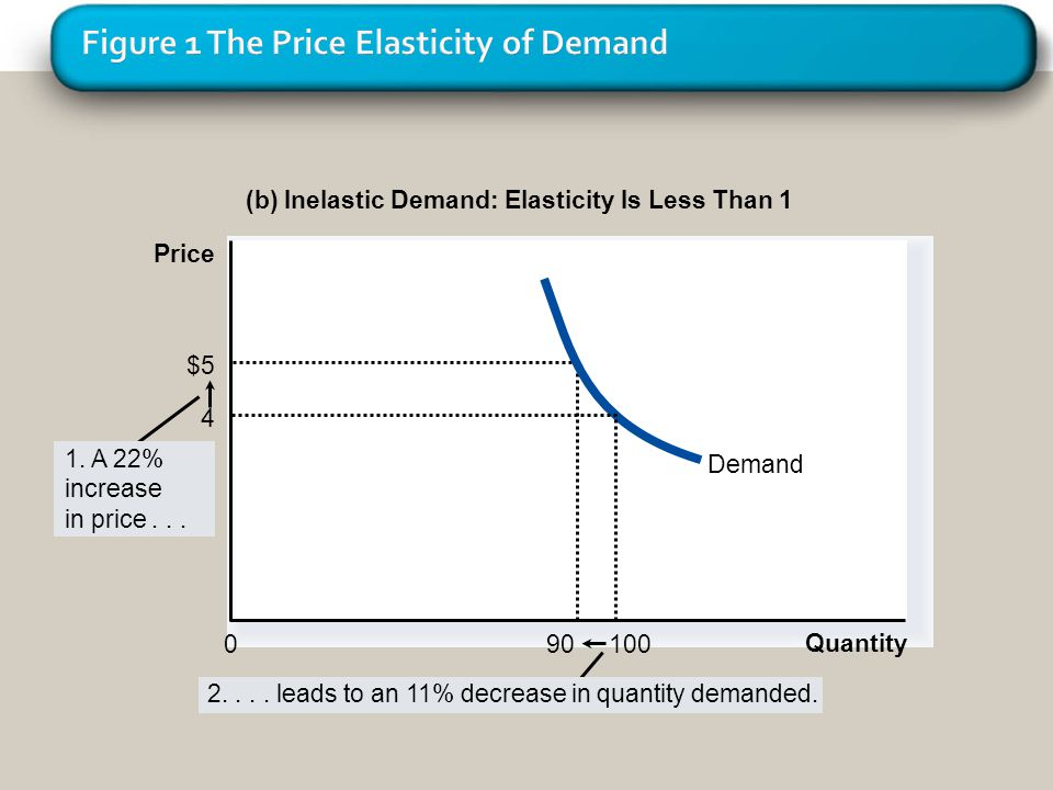 (b) Inelastic Demand: Elasticity Is Less Than 1 Quantity 0 $5 90 Demand 1. A 22% increase in price... Price 2.... leads to an 11% decrease in quantity