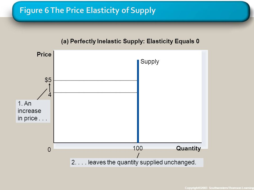 Copyright©2003 Southwestern/Thomson Learning (a) Perfectly Inelastic Supply: Elasticity Equals 0 $5 4 Supply Quantity100 0 1. An increase in price...