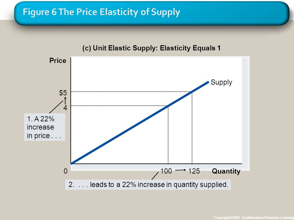 Copyright©2003 Southwestern/Thomson Learning (c) Unit Elastic Supply: Elasticity Equals 1 125 $5 100 4 Quantity 0 Price 2.... leads to a 22% increase